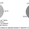 Адаптивность сортов вишни и черешни к экстремальным условиям, изучение сортамента вишни на зимостойкость